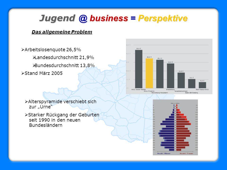 Jugend @ business = Perspektive Das allgemeine Problem Arbeitslosenquote 26,5% Landesdurchschnitt 21,9% Bundesdurchschnitt 13,8% Stand März 2005 Alter