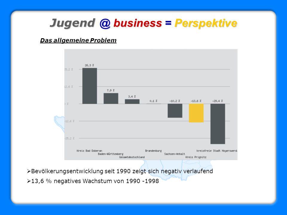 Jugend @ business = Perspektive Das allgemeine Problem Bevölkerungsentwicklung seit 1990 zeigt sich negativ verlaufend 13,6 % negatives Wachstum von 1