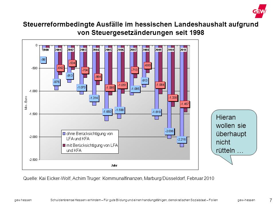 gew hessen Schuldenbremse Hessen verhindern – Für gute Bildung und einen handlungsfähigen, demokratischen Sozialstaat – Folien gew-hessen 18 … sondern besonders auch in Hessen.
