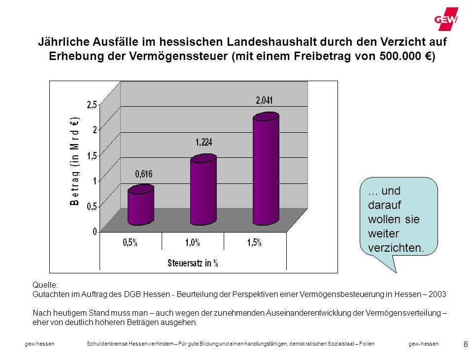 gew hessen Schuldenbremse Hessen verhindern – Für gute Bildung und einen handlungsfähigen, demokratischen Sozialstaat – Folien gew-hessen 39 … die Bürger sogar am zufriedensten sind Dieses Ausplündern der … Steuerzahler, wie es von der SPD und den Grünen vorgeschlagen wird ist in meinen Augen die wirkliche Gefährdung des Sozialstaates.