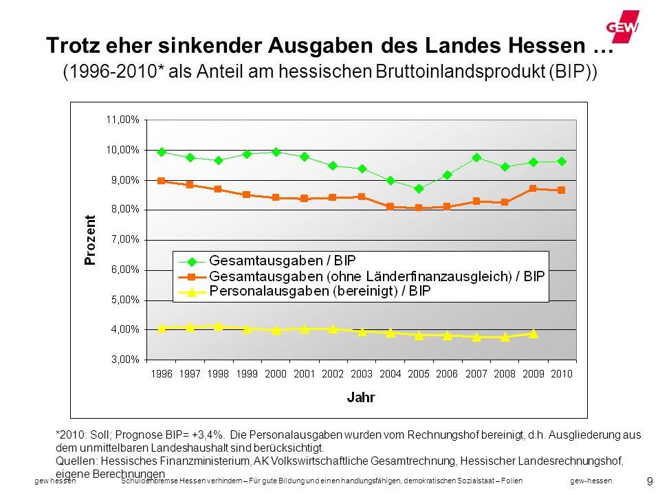 gew hessen Schuldenbremse Hessen verhindern – Für gute Bildung und einen handlungsfähigen, demokratischen Sozialstaat – Folien gew-hessen 10 … nimmt das Defizit ständig zu .