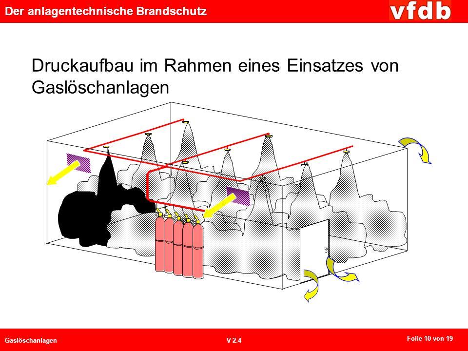 Der anlagentechnische Brandschutz GaslöschanlagenV 2.4 Druckaufbau im Rahmen eines Einsatzes von Gaslöschanlagen Folie 10 von 19