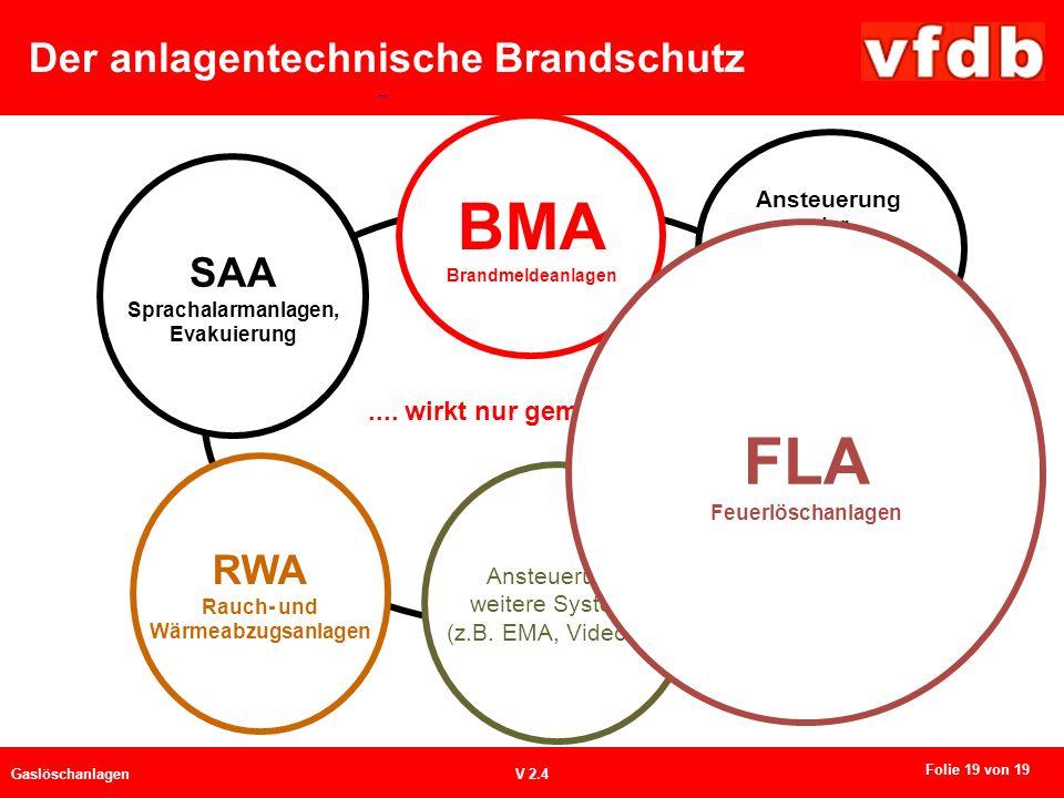 Der anlagentechnische Brandschutz GaslöschanlagenV 2.4.... wirkt nur gemeinsam Ansteuerung weitere Systeme (z.B. EMA, Video....) SAA Sprachalarmanlage