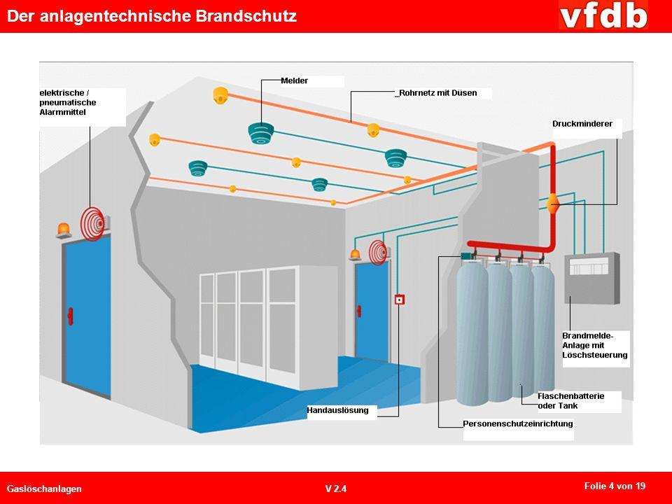 Der anlagentechnische Brandschutz GaslöschanlagenV 2.4 Folie 4 von 19