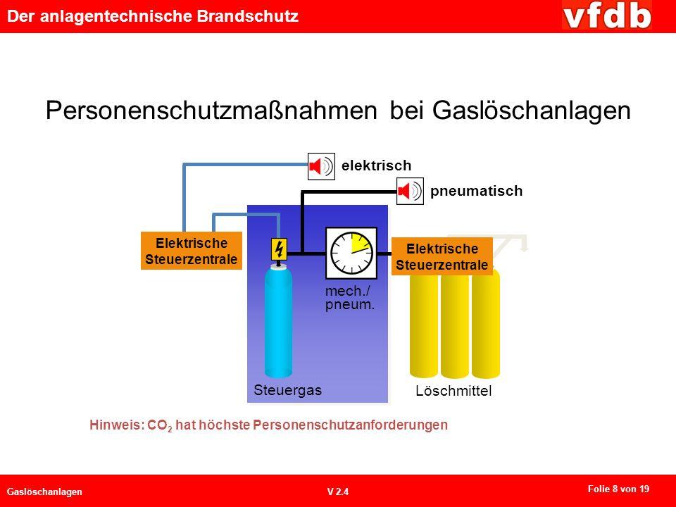 Der anlagentechnische Brandschutz GaslöschanlagenV 2.4 Personenschutzmaßnahmen bei Gaslöschanlagen Löschmittel Steuergas mech./ pneum. elektrisch Elek