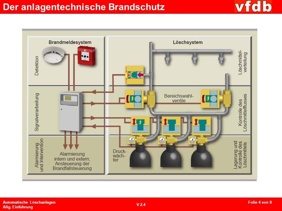 Der anlagentechnische Brandschutz Automatische Löschanlagen Allg. Einführung V 2.4 Folie 4 von 8