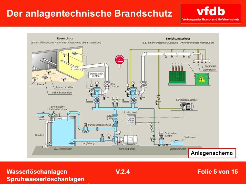 Der anlagentechnische Brandschutz Anlagenschema Wasserlöschanlagen Sprühwasserlöschanlagen V.2.4Folie 5 von 15