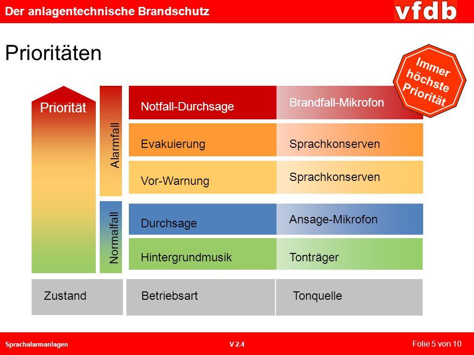 Der anlagentechnische Brandschutz SprachalarmanlagenV 2.4 Prioritäten Tonträger Ansage-Mikrofon Hintergrundmusik Durchsage Sprachkonserven Brandfall-M