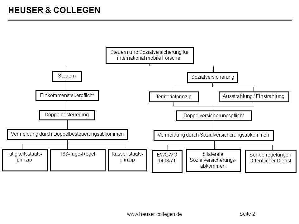 HEUSER & COLLEGEN www.heuser-collegen.de Seite 3 Tätigkeitsstaats- prinzip 183-Tage-Regel Kassenstaats- prinzip Einkommensteuerpflicht Doppelbesteuerung Vermeidung durch Doppelbesteuerungsabkommen Steuern