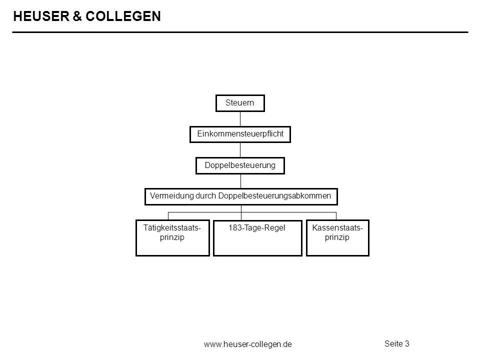 HEUSER & COLLEGEN www.heuser-collegen.de Seite 3 Tätigkeitsstaats- prinzip 183-Tage-Regel Kassenstaats- prinzip Einkommensteuerpflicht Doppelbesteueru