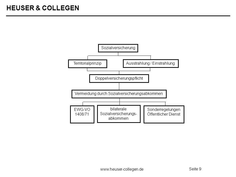 HEUSER & COLLEGEN www.heuser-collegen.de Seite 9 Sozialversicherung Territorialprinzip Ausstrahlung / Einstrahlung Doppelversicherungspflicht Vermeidu