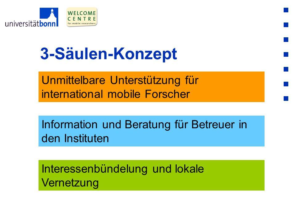 3-Säulen-Konzept Unmittelbare Unterstützung für international mobile Forscher Information und Beratung für Betreuer in den Instituten Interessenbündel