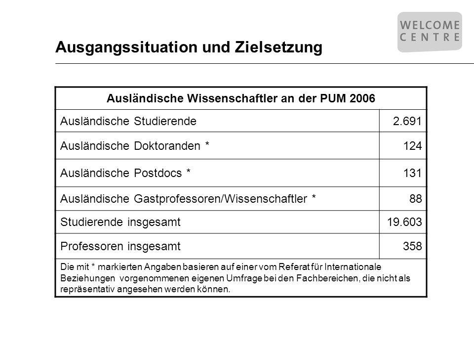 Ausgangssituation und Zielsetzung Ausländische Wissenschaftler an der PUM 2006 Ausländische Studierende2.691 Ausländische Doktoranden *124 Ausländisch