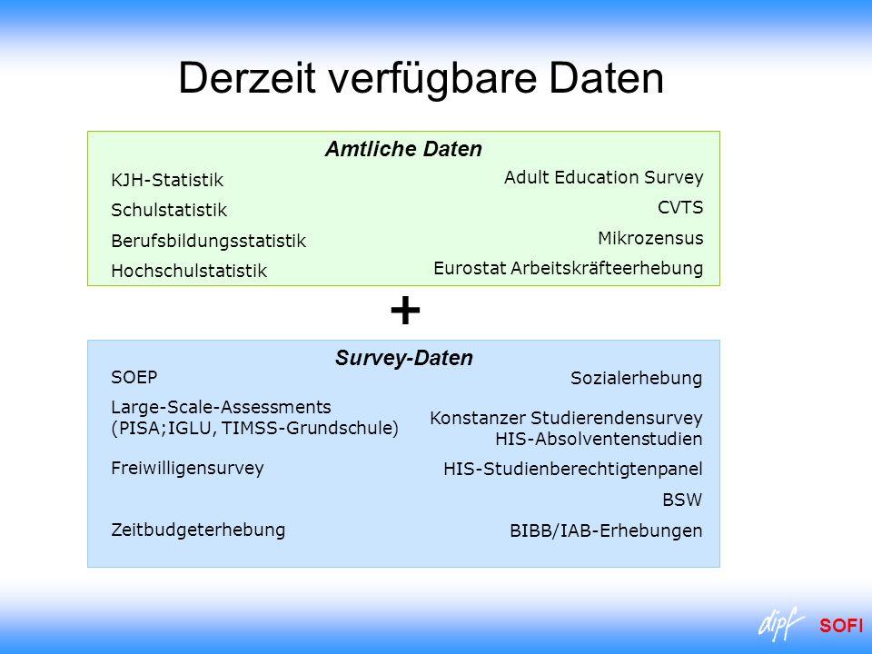SOFI Derzeit verfügbare Daten Amtliche Daten Survey-Daten Sozialerhebung Konstanzer Studierendensurvey HIS-Absolventenstudien HIS-Studienberechtigtenp