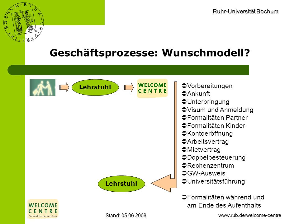 Ruhr-Universität Bochum Stand: 05.06.2008www.rub.de/welcome-centre Geschäftsprozesse: Wunschmodell? Lehrstuhl Vorbereitungen Ankunft Unterbringung Vis