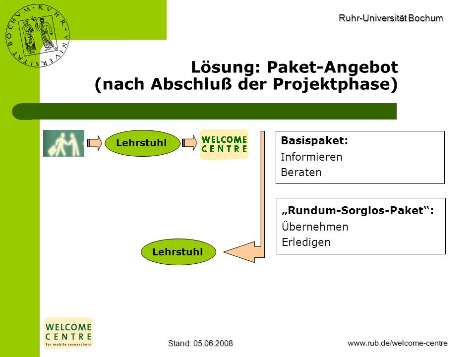 Ruhr-Universität Bochum Stand: 05.06.2008www.rub.de/welcome-centre Lösung: Paket-Angebot (nach Abschluß der Projektphase) Lehrstuhl Rundum-Sorglos-Pak
