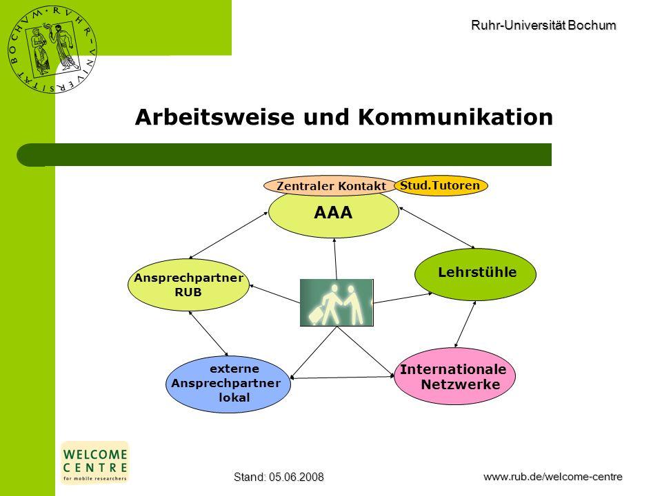Ruhr-Universität Bochum Stand: 05.06.2008www.rub.de/welcome-centre Arbeitsweise und Kommunikation AAA Ansprechpartner RUB Lehrstühle externe Ansprechp