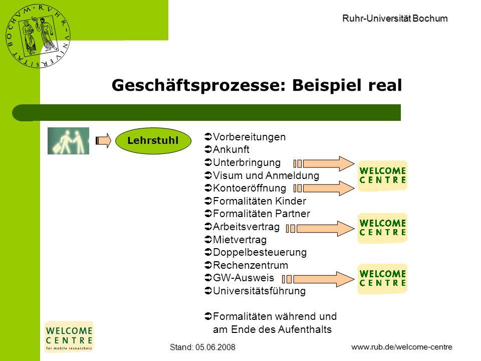 Ruhr-Universität Bochum Stand: 05.06.2008www.rub.de/welcome-centre Geschäftsprozesse: Beispiel real Lehrstuhl Vorbereitungen Ankunft Unterbringung Vis