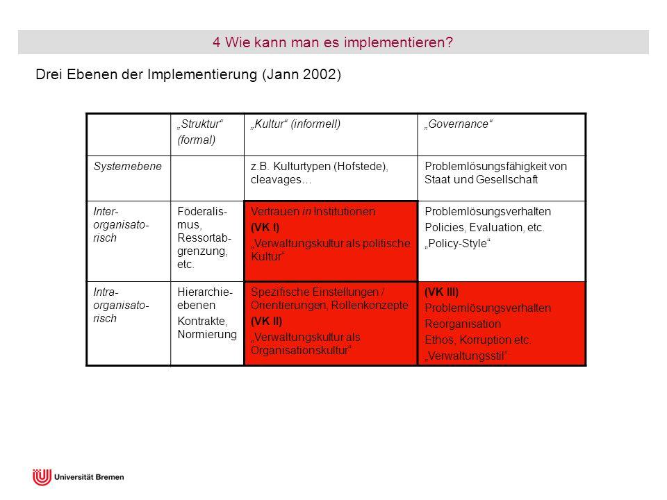 Struktur (formal) Kultur (informell)Governance Systemebenez.B. Kulturtypen (Hofstede), cleavages… Problemlösungsfähigkeit von Staat und Gesellschaft I