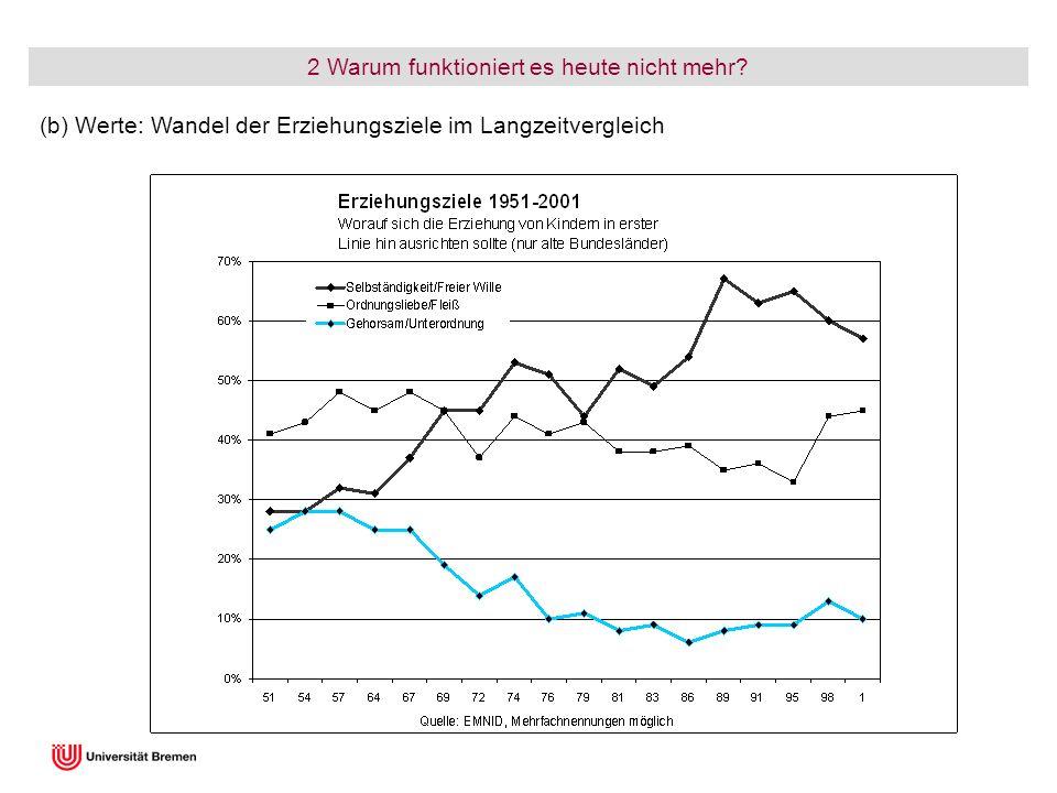 2 Warum funktioniert es heute nicht mehr? (b) Werte: Wandel der Erziehungsziele im Langzeitvergleich