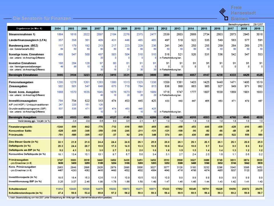 Freie Hansestadt Bremen Die Senatorin für Finanzen - Seite 19 - Aufgaben des Stabilitätsrats Feststellen der Einhaltung des Konsolidierungspfades Fortlaufende Haushaltsüberwachung der Landeshaushalte und des Bundeshaushaltes mit dem Ziel der Prävention von Haushaltsnotlagen Aufstellen und Durchführung von Sanierungsprogrammen für Gebietskörperschaften mit drohender Haushaltsnotlage Überwachung der Einhaltung der Verschuldungsgrenzen