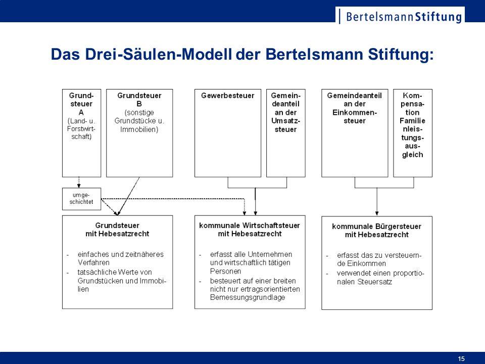 Das Drei-Säulen-Modell der Bertelsmann Stiftung: 15