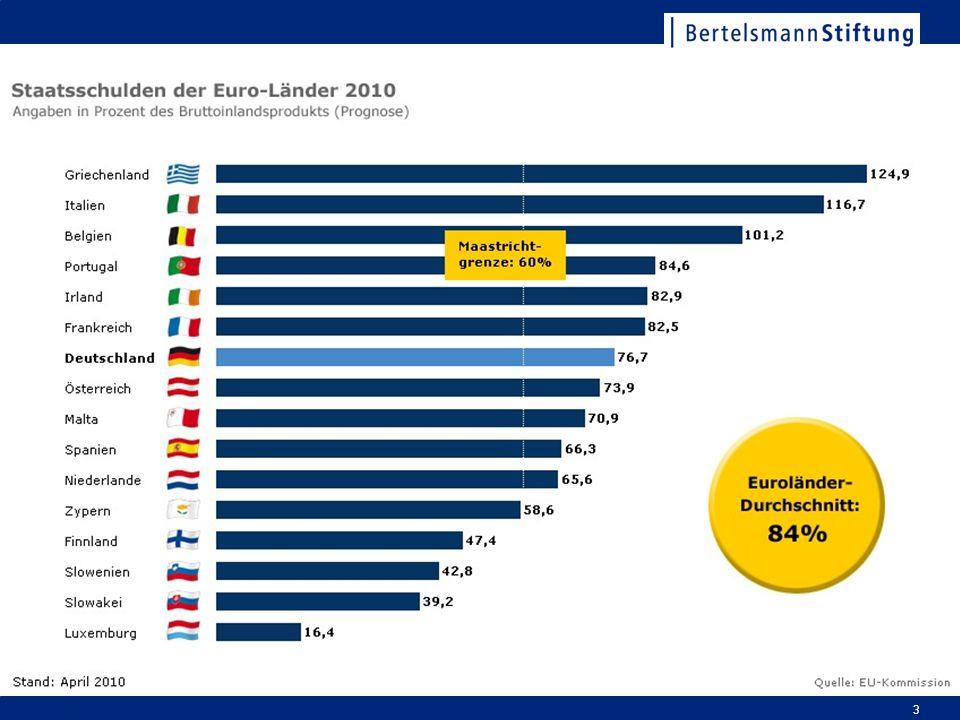 Bevölkerungsentwicklung 2006 – 2025 in Deutschland Rückgang der Bevölkerung um 2 % Jeder Zweite wird älter als 47 Jahre sein Rückgang in den Primarstufen- Jahrgängen um 14 % Rückgang der jüngeren potenziellen Erwerbstätigen um 16 % Zunahme der älteren potenziellen Erwerbstätigen um 6,5 % Zunahme der über 80-Jährigen um 70 % 14