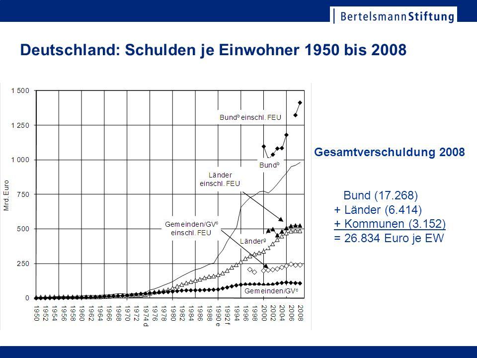 Deutschland: Schulden je Einwohner 1950 bis 2008 Gesamtverschuldung 2008 Bund (17.268) + Länder (6.414) + Kommunen (3.152) = 26.834 Euro je EW