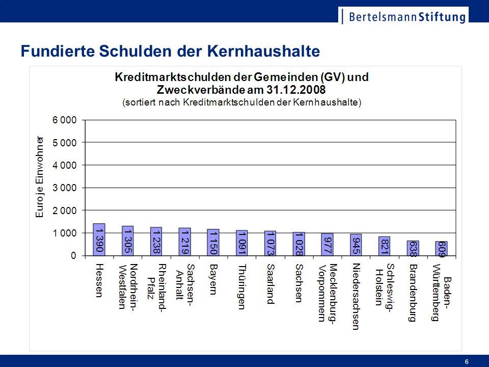Fundierte Schulden der Kernhaushalte 6