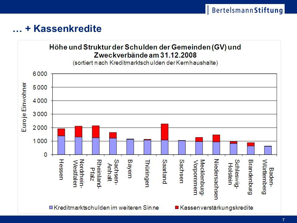 Wachstum 07 und 08 auf den Stand von 29,7 Mrd.Euro zum Jahresende [30.06.09: 32,6 Mrd.