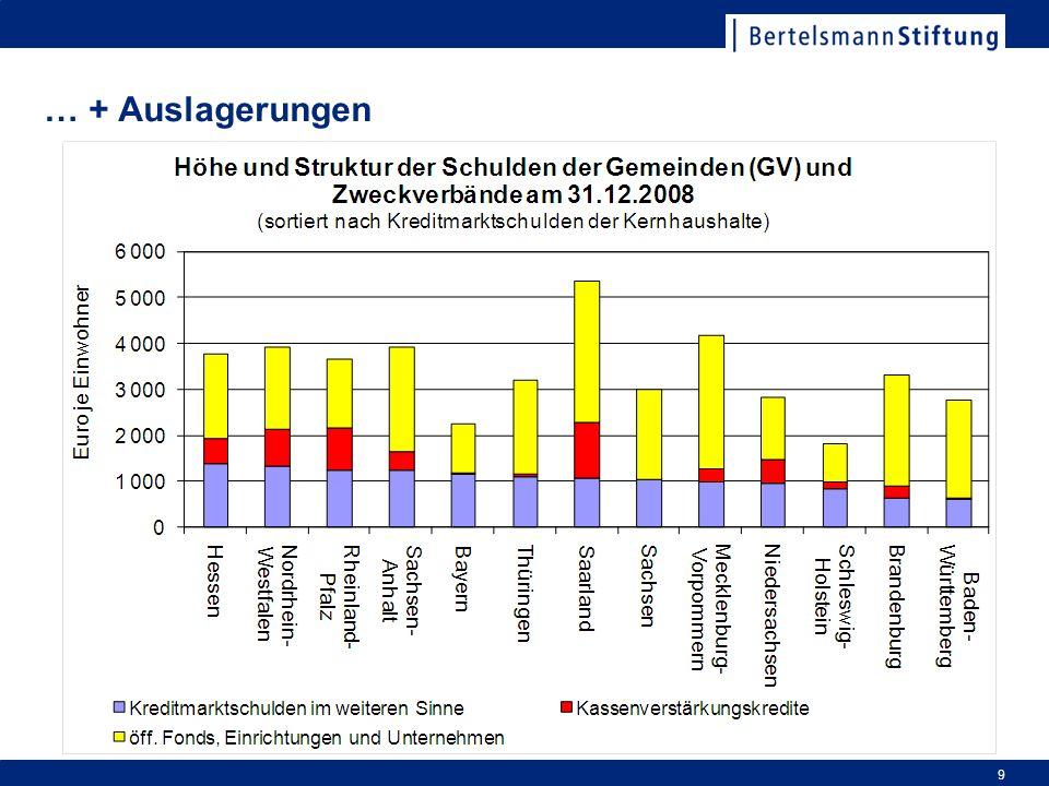 … + Bürgschaften und sonstige Schulden 10
