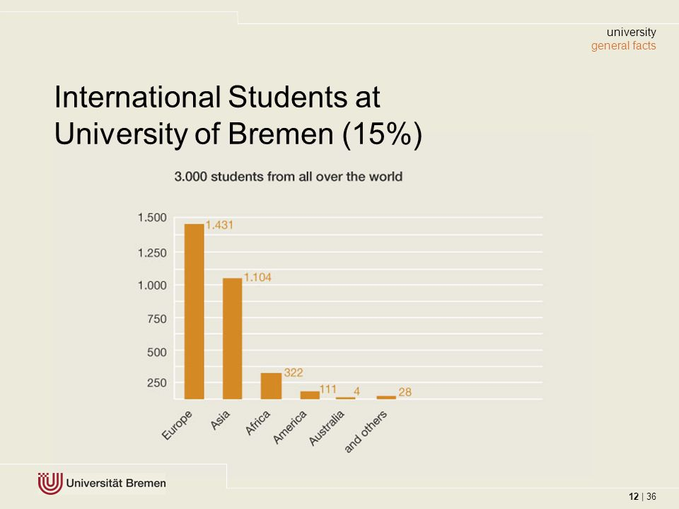 12 | 36 International Students at University of Bremen (15%) university general facts 12 | 36
