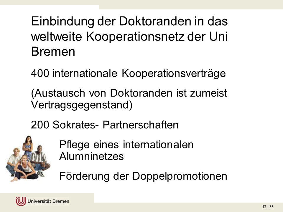 13 | 36 Einbindung der Doktoranden in das weltweite Kooperationsnetz der Uni Bremen 400 internationale Kooperationsverträge (Austausch von Doktoranden ist zumeist Vertragsgegenstand) 200 Sokrates- Partnerschaften Pflege eines internationalen Alumninetzes Förderung der Doppelpromotionen