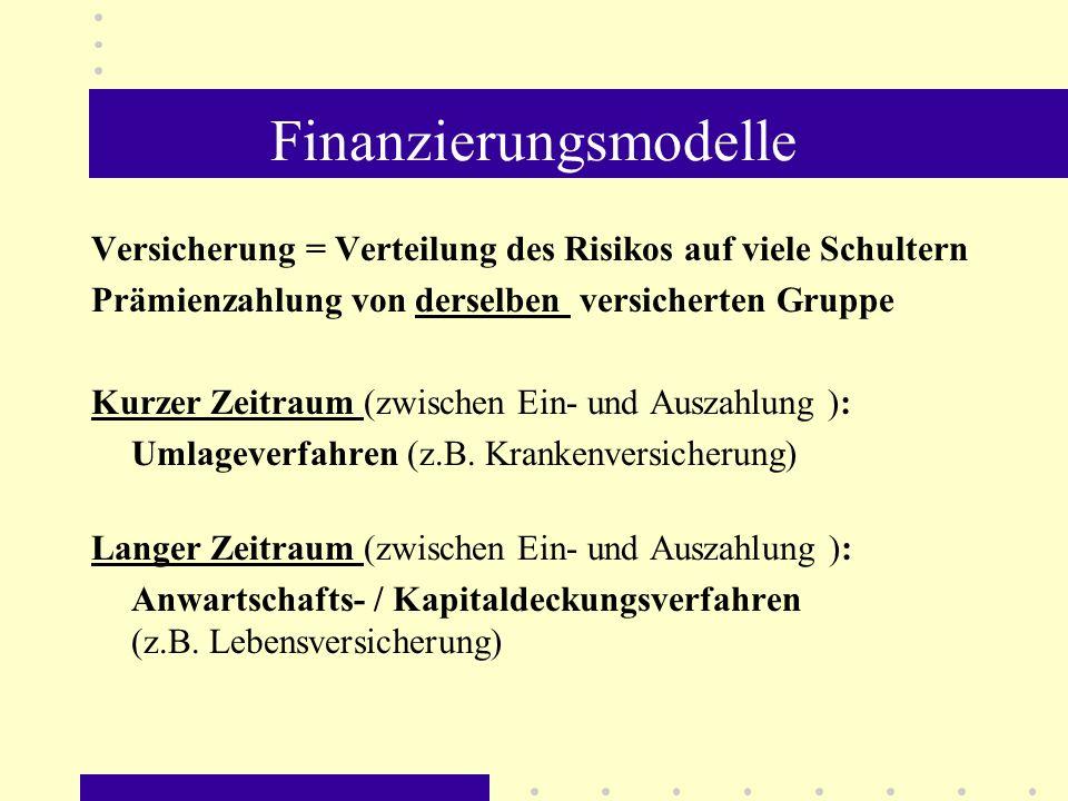 Finanzierungsmodelle Versicherung = Verteilung des Risikos auf viele Schultern Prämienzahlung von derselben versicherten Gruppe Kurzer Zeitraum (zwisc