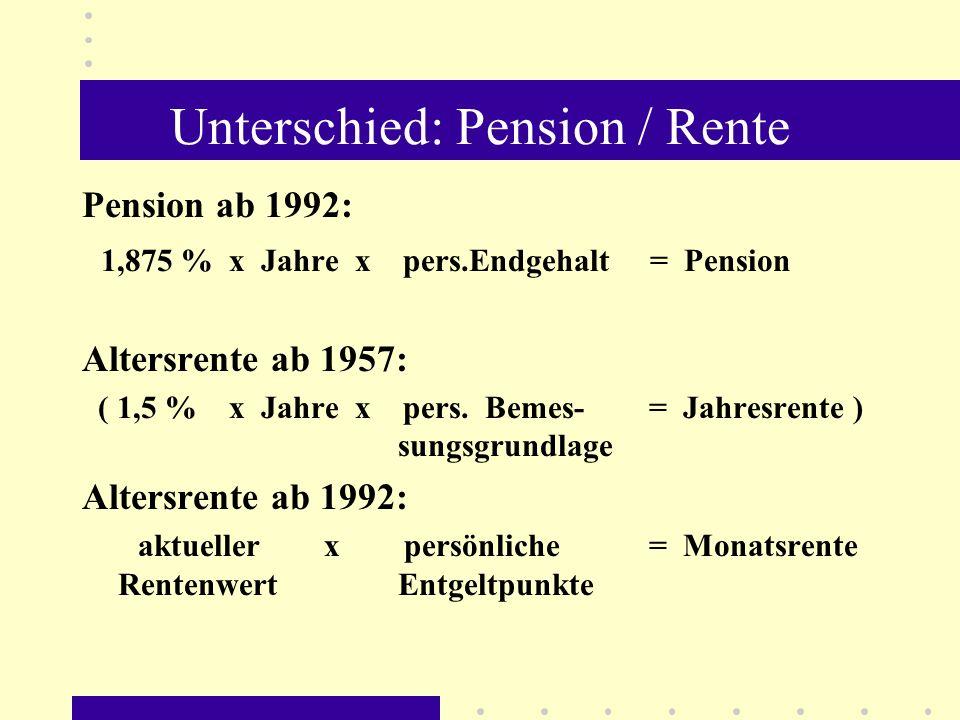 Unterschied: Pension / Rente Pension ab 1992: 1,875 % x Jahre x pers.Endgehalt = Pension Altersrente ab 1957: ( 1,5 % x Jahre x pers. Bemes- = Jahresr