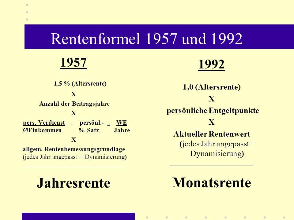 Rentenformel 1957 und 1992 1957 1,5 % (Altersrente) X Anzahl der Beitragsjahre X pers. Verdienst = persönl.- WE Einkommen %-Satz Jahre X allgem. Rente