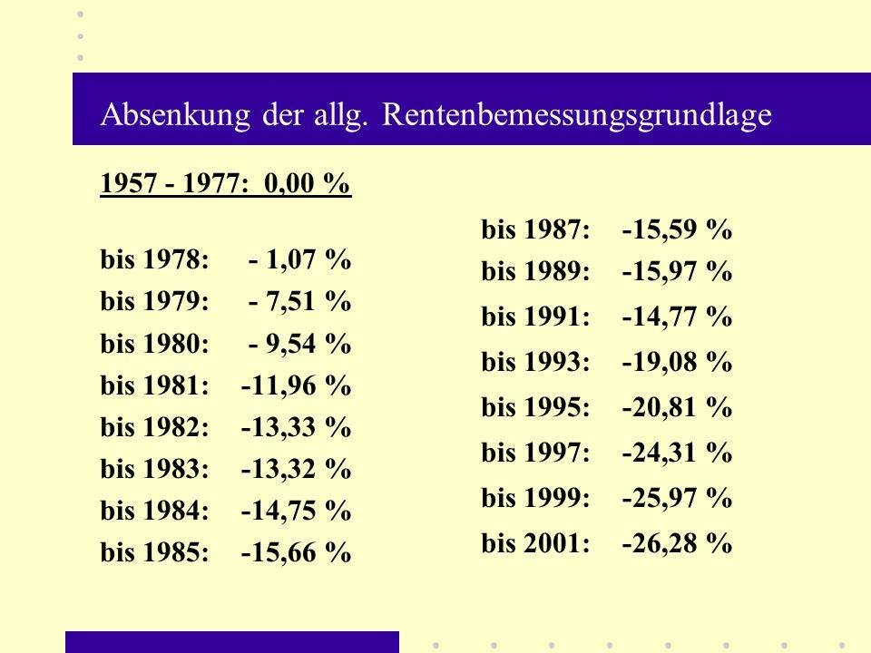 Absenkung der allg. Rentenbemessungsgrundlage 1957 - 1977: 0,00 % bis 1978: - 1,07 % bis 1979: - 7,51 % bis 1980: - 9,54 % bis 1981:-11,96 % bis 1982: