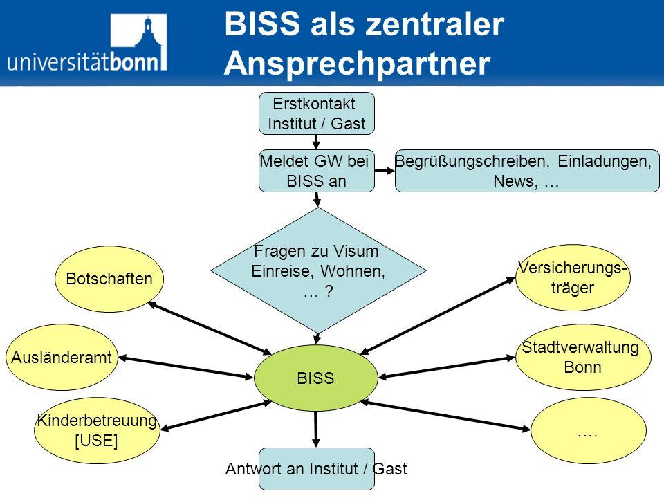 Erstkontakt Institut / Gast Meldet GW bei BISS an Begrüßungschreiben, Einladungen, News, … BISS Fragen zu Visum Einreise, Wohnen, … ? Antwort an Insti