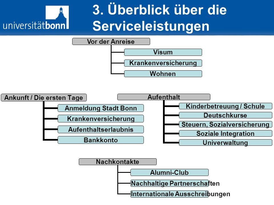 Vor der Anreise Visum Krankenversicherung Wohnen Ankunft / Die ersten Tage Anmeldung Stadt Bonn Krankenversich erung Aufenthaltserla ubnis Bankkonto A