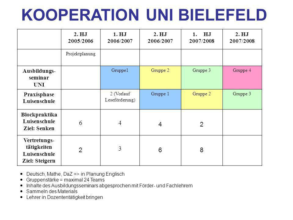 KOOPERATION UNI BIELEFELD 2. HJ 2005/2006 1. HJ 2006/2007 2. HJ 2006/2007 1.HJ 2007/2008 2. HJ 2007/2008 Projektplanung Ausbildungs- seminar UNI Grupp