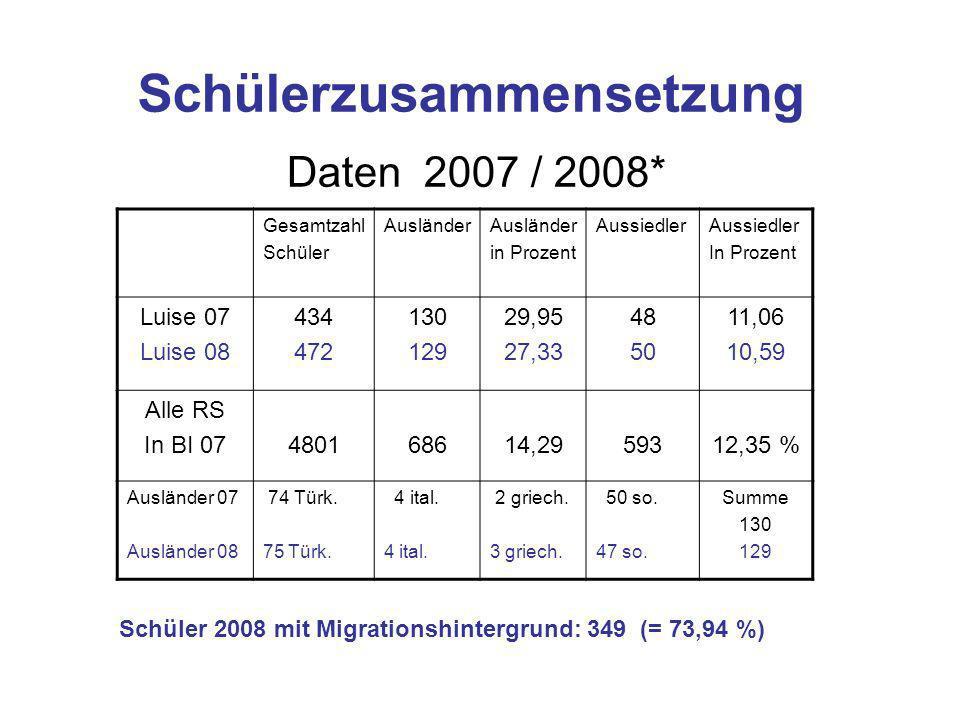 Schülerzusammensetzung Daten 2007 / 2008* Gesamtzahl Schüler Ausländer in Prozent Aussiedler In Prozent Luise 07 Luise 08 434 472 130 129 29,95 27,33