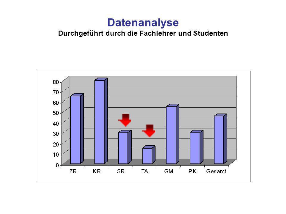 Datenanalyse Durchgeführt durch die Fachlehrer und Studenten