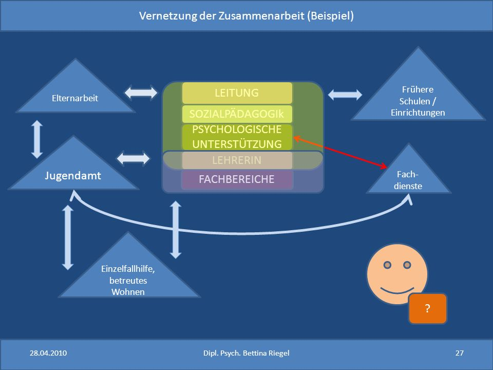 Vernetzung der Zusammenarbeit (Beispiel) LEITUNG LEHRERIN FACHBEREICHE SOZIALPÄDAGOGIk PSYCHOLOGISCHE UNTERSTÜTZUNG Fach- dienste Jugendamt Einzelfall