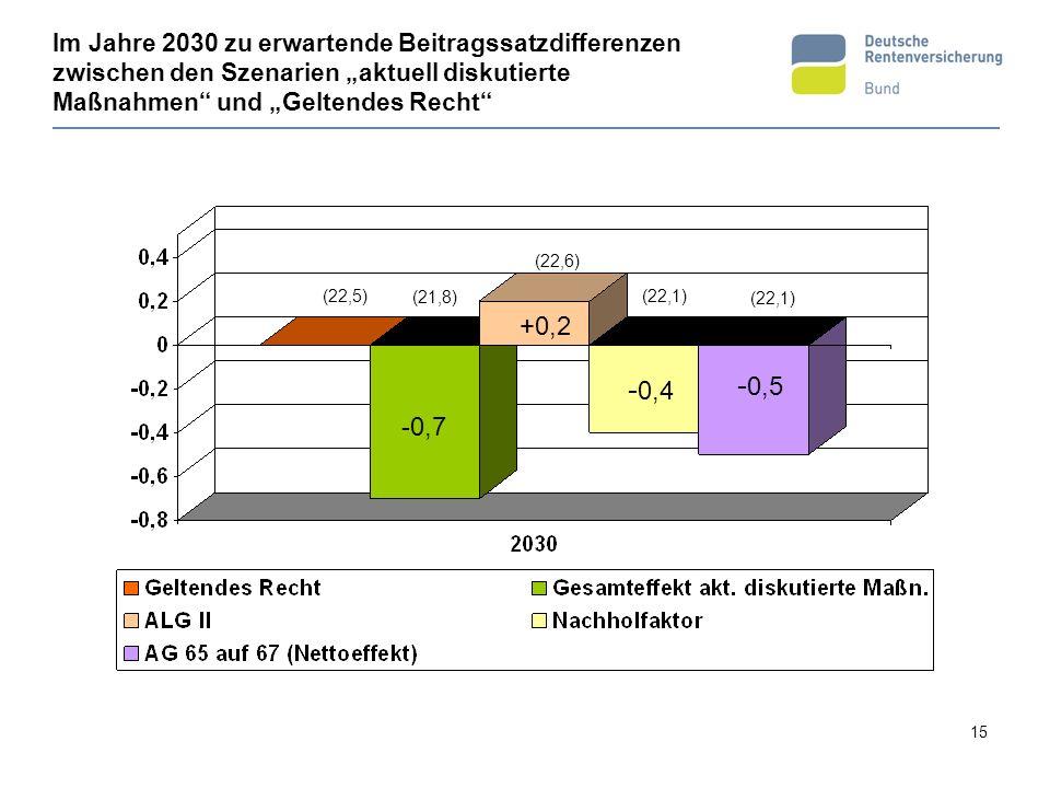 15 (22,5) (22,6) Im Jahre 2030 zu erwartende Beitragssatzdifferenzen zwischen den Szenarien aktuell diskutierte Maßnahmen und Geltendes Recht -0,7 +0,2 - 0,4 - 0,5 (21,8) (22,1)