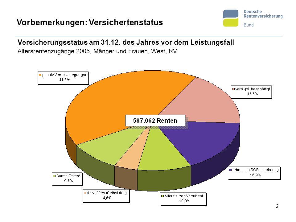 2 Versicherungsstatus am 31.12. des Jahres vor dem Leistungsfall Altersrentenzugänge 2005, Männer und Frauen, West, RV Vorbemerkungen: Versichertensta