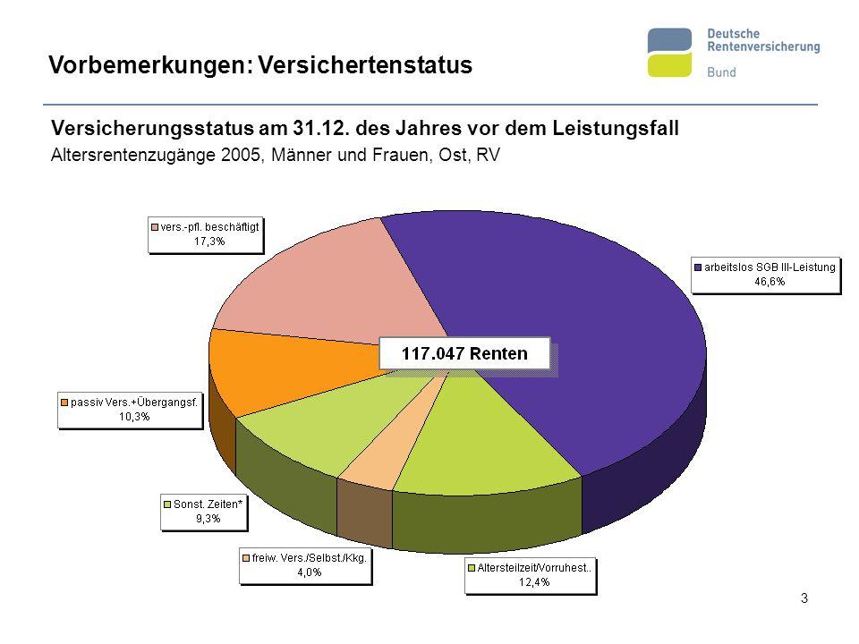 3 Versicherungsstatus am 31.12. des Jahres vor dem Leistungsfall Altersrentenzugänge 2005, Männer und Frauen, Ost, RV Vorbemerkungen: Versichertenstat