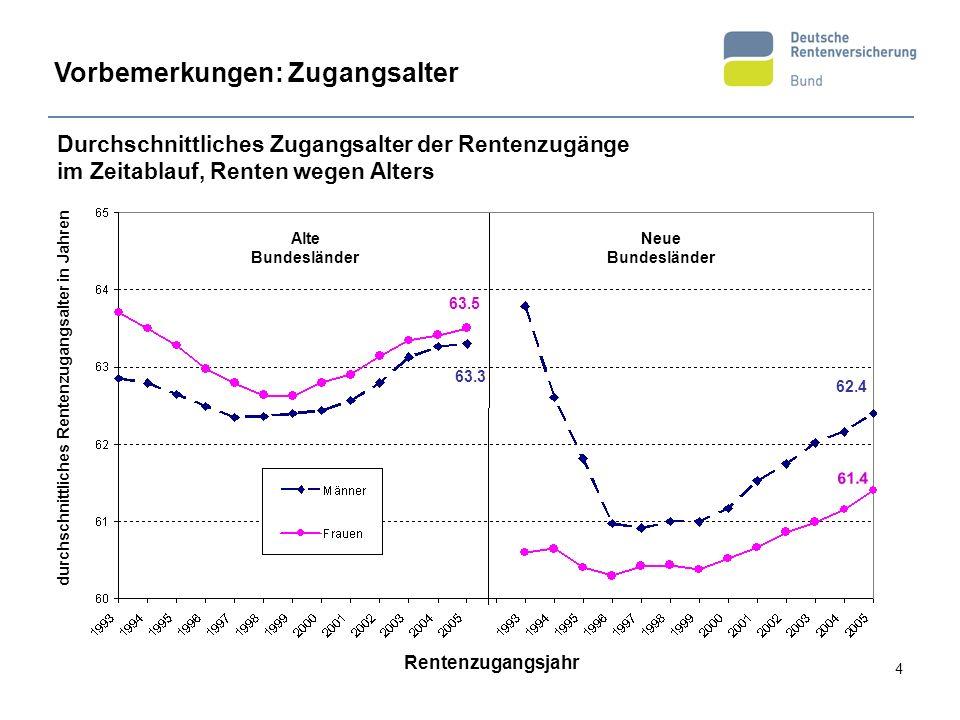 4 63.3 62.4 61.4 63.5 Durchschnittliches Zugangsalter der Rentenzugänge im Zeitablauf, Renten wegen Alters durchschnittliches Rentenzugangsalter in Ja