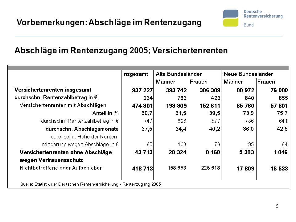 5 Abschläge im Rentenzugang 2005; Versichertenrenten Vorbemerkungen: Abschläge im Rentenzugang