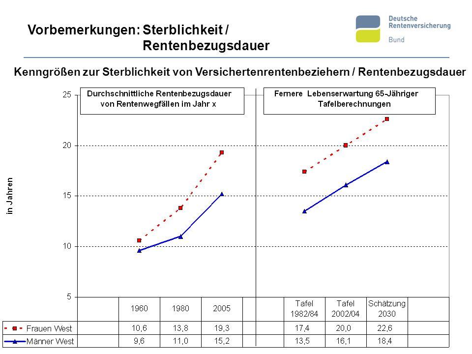 Kenngrößen zur Sterblichkeit von Versichertenrentenbeziehern / Rentenbezugsdauer Vorbemerkungen: Sterblichkeit / Rentenbezugsdauer