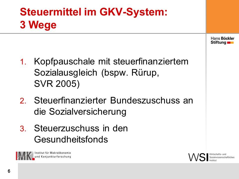 6 Steuermittel im GKV-System: 3 Wege 1. Kopfpauschale mit steuerfinanziertem Sozialausgleich (bspw.